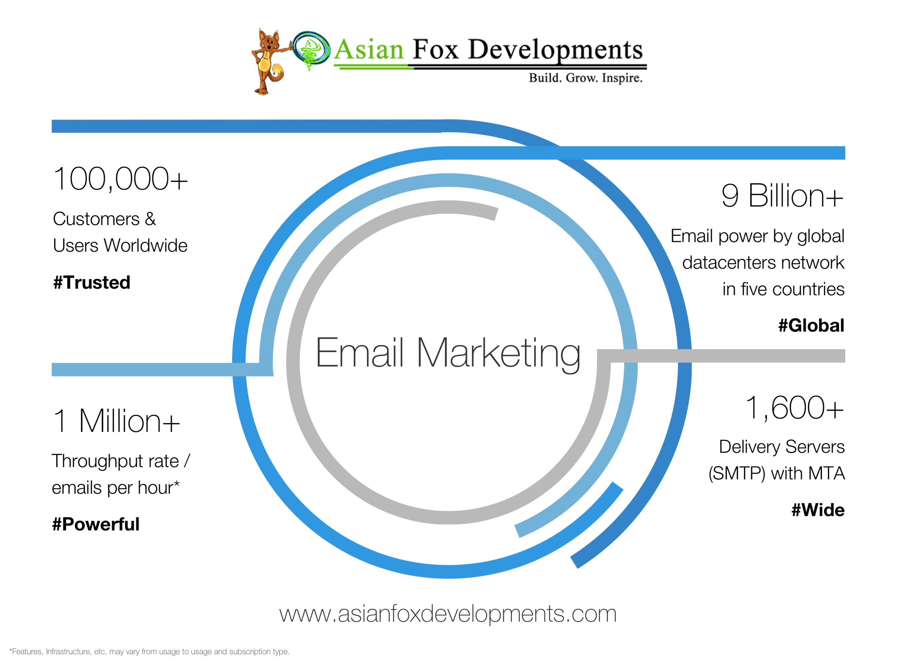 Email Marketing at Asian Fox Developments Reach to your potential customer's mailbox today and increase ROI - www.asianfoxdevelopments.com
