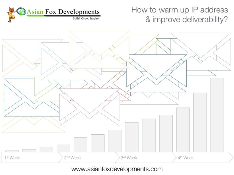 Asian Fox Developments - How to warm up IP address & improve deliverability - Email Delivery Guide - Email Marketing Tips